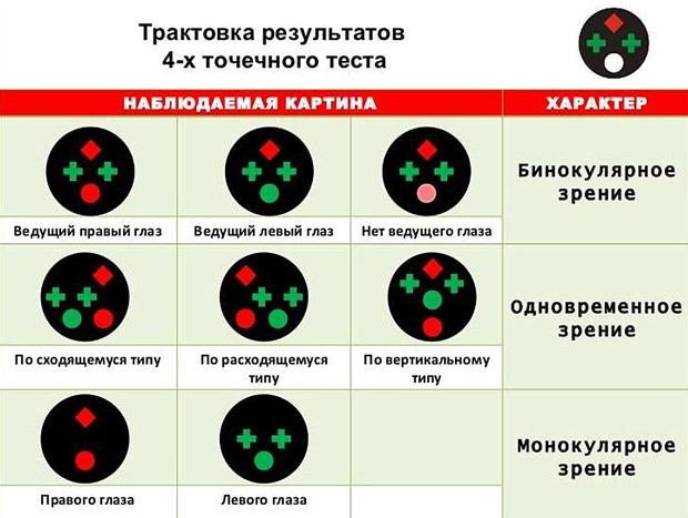 Определение характера зрения
